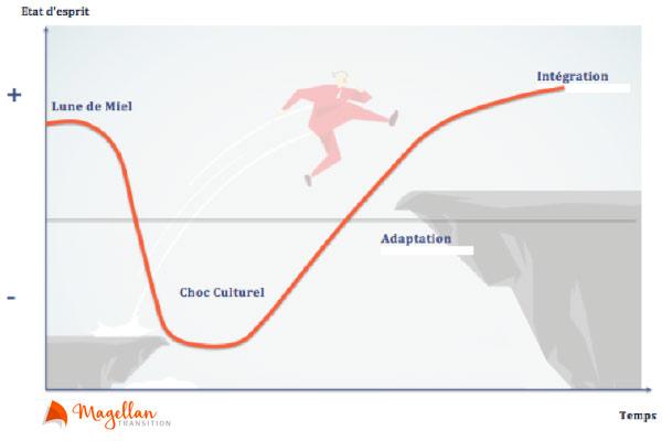 courbe-expatriation